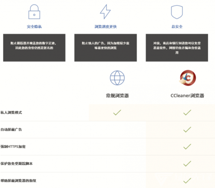 ccleaner browser最新版图1